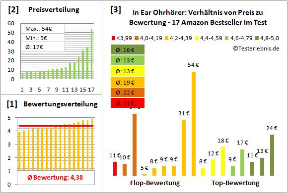 in-ear-ohrhoerer-test-bewertung Test Bewertung