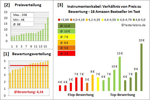 instrumentenkabel-test-bewertung Test Bewertung