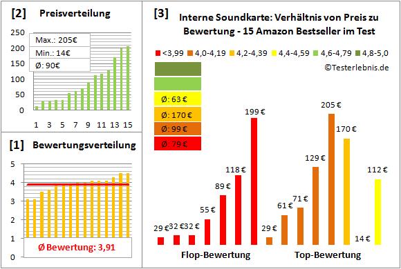 interne-soundkarte-test-bewertung Test Bewertung