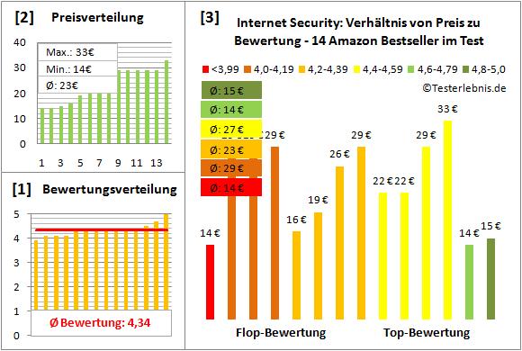 internet-security-test-bewertung Test Bewertung