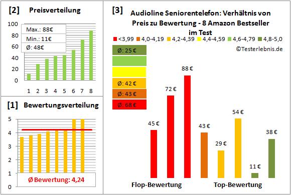 audioline-seniorentelefon-test-bewertung Test Bewertung