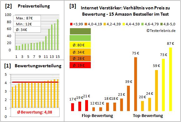 internet-verstaerker-test-bewertung Test Bewertung