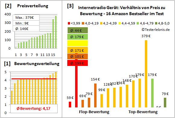 internetradio-geraet-test-bewertung Test Bewertung