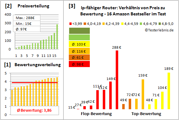 Ip-Fähiger Router