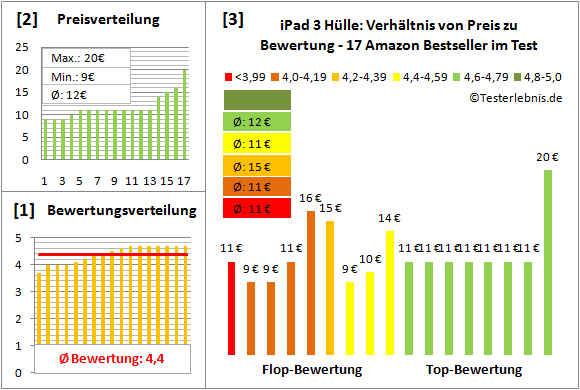 ipad-3-huelle-test-bewertung Test Bewertung