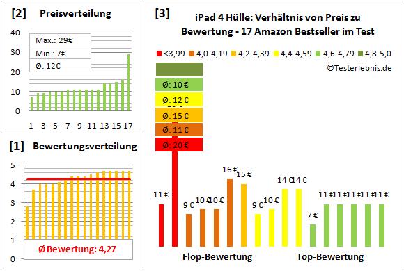 ipad-4-huelle-test-bewertung Test Bewertung