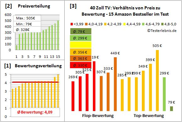 40-zoll-tv-test-bewertung Test Bewertung