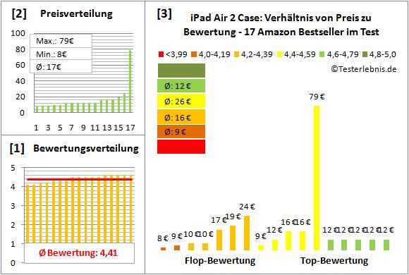 ipad-air-2-case-test-bewertung Test Bewertung