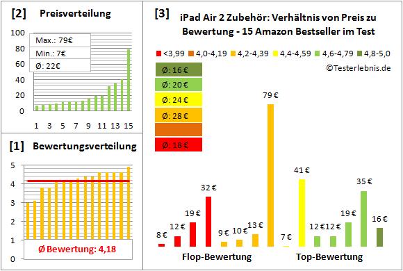 ipad-air-2-zubehoer-test-bewertung Test Bewertung