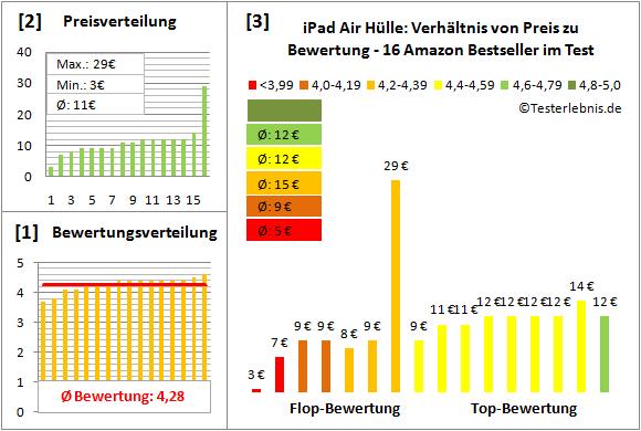 ipad-air-huelle-test-bewertung Test Bewertung