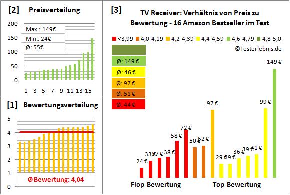 tv-receiver Test Bewertung