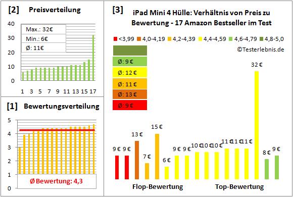 ipad-mini-4-huelle-test-bewertung Test Bewertung