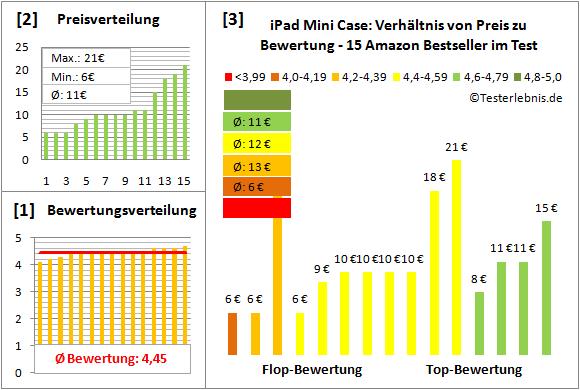 ipad-mini-case-test-bewertung Test Bewertung