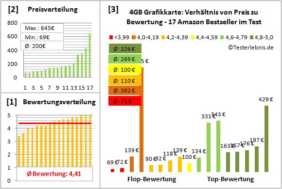 4gb-grafikkarte-test-bewertung Test Bewertung