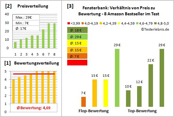 Fensterbank Test Bewertung