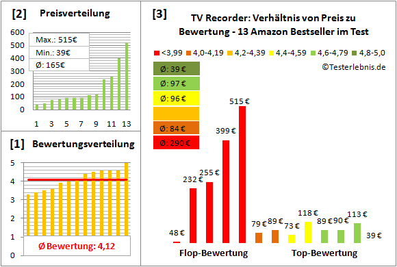 tv-recorder Test Bewertung