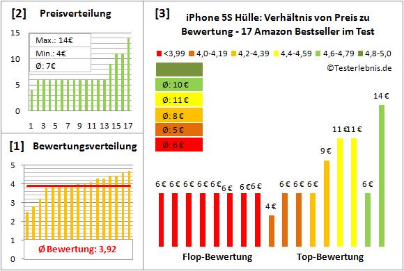 iphone-5s-huelle-test-bewertung Test Bewertung