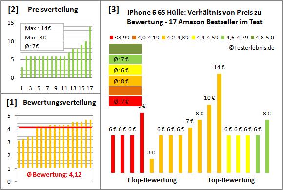 iphone-6-6s-huelle-test-bewertung Test Bewertung