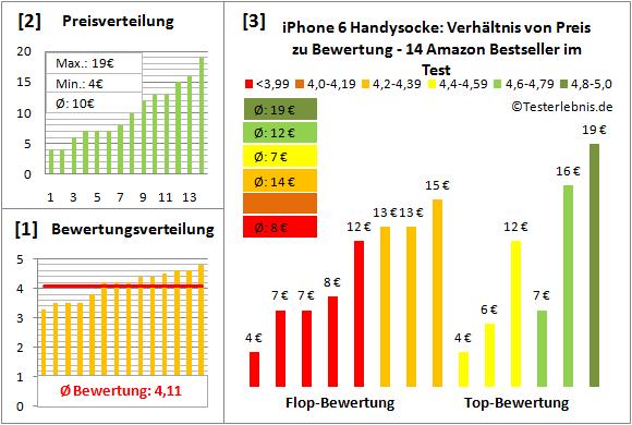 iphone-6-handysocke-test-bewertung Test Bewertung
