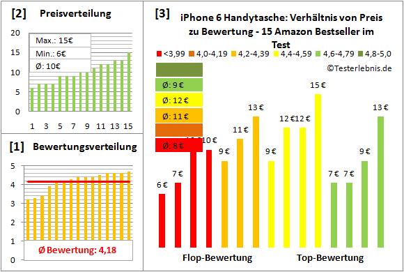 iphone-6-handytasche-test-bewertung Test Bewertung