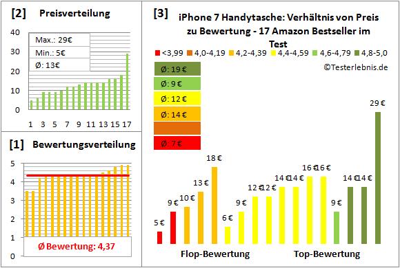 iphone-7-handytasche-test-bewertung Test Bewertung