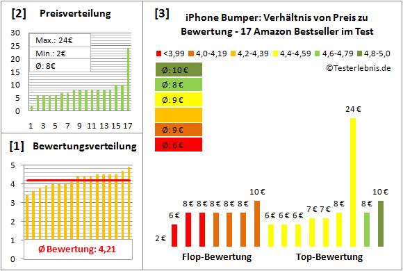 iphone-bumper-test-bewertung Test Bewertung