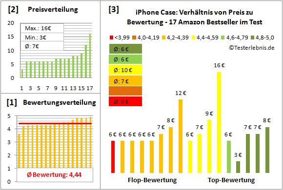iphone-case-test-bewertung Test Bewertung