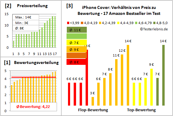 iphone-cover-test-bewertung Test Bewertung