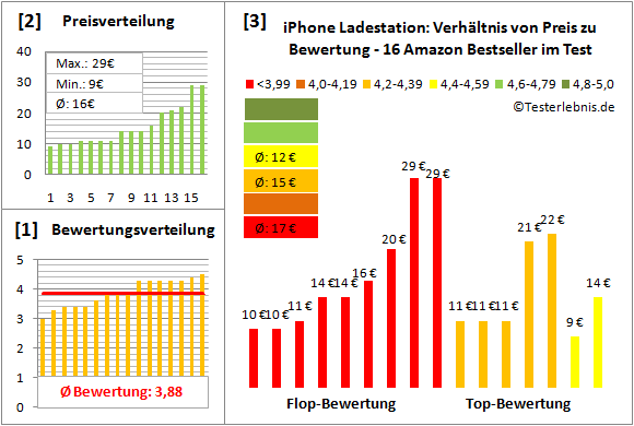 iphone-ladestation-test-bewertung Test Bewertung
