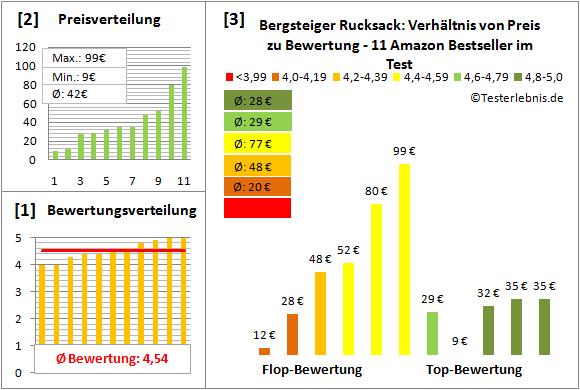 Bergsteiger-Rucksack Test Bewertung