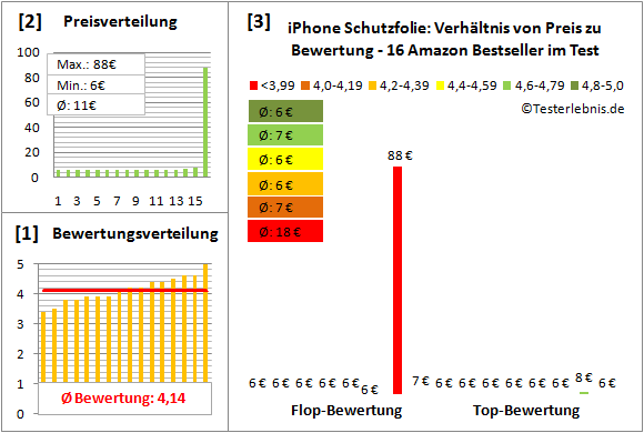 iphone-schutzfolie-test-bewertung Test Bewertung