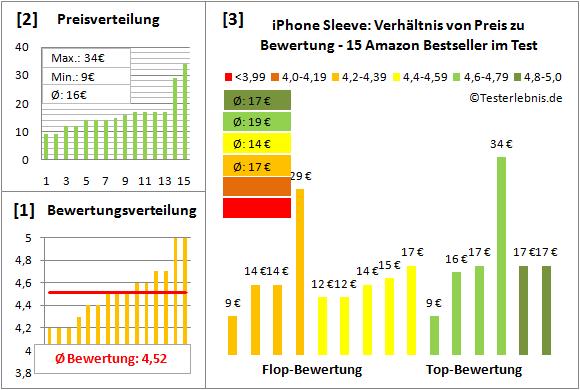 iphone-sleeve-test-bewertung Test Bewertung