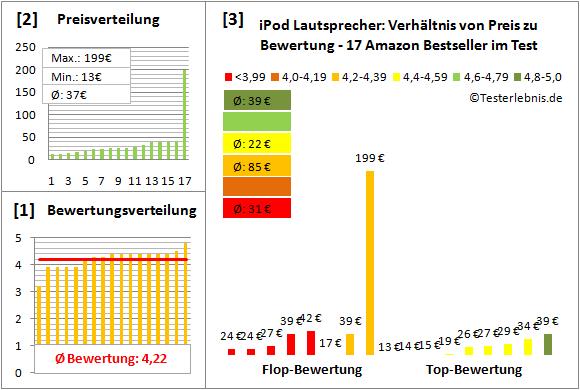 ipod-lautsprecher-test-bewertung Test Bewertung