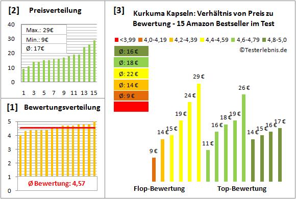kurkuma-kapseln Test Bewertung