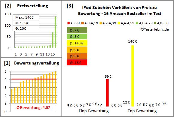 ipod-zubehoer-test-bewertung Test Bewertung