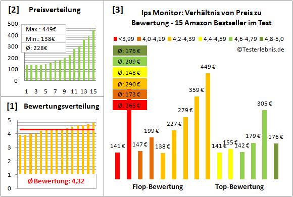 ips-monitor-test-bewertung Test Bewertung