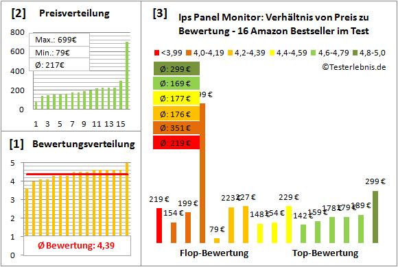 ips-panel-monitor-test-bewertung Test Bewertung