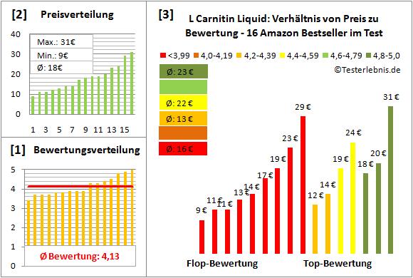 l-carnitin-liquid Test Bewertung