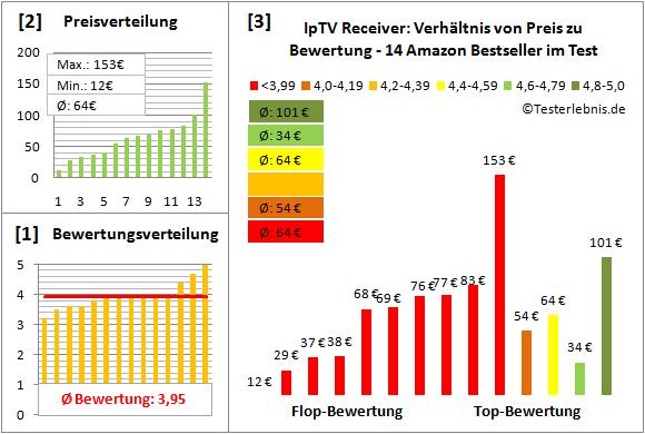 iptv-receiver-test-bewertung Test Bewertung