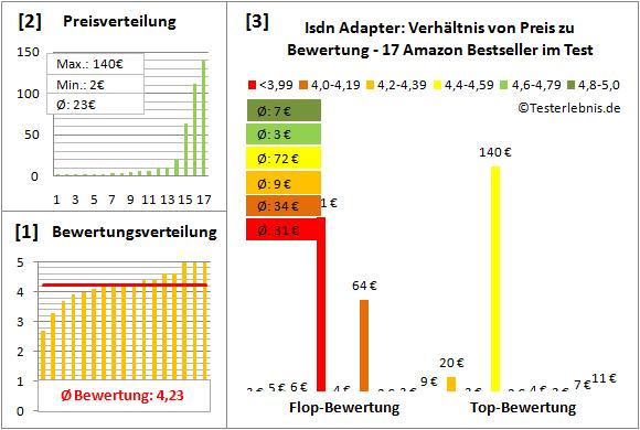 isdn-adapter-test-bewertung Test Bewertung