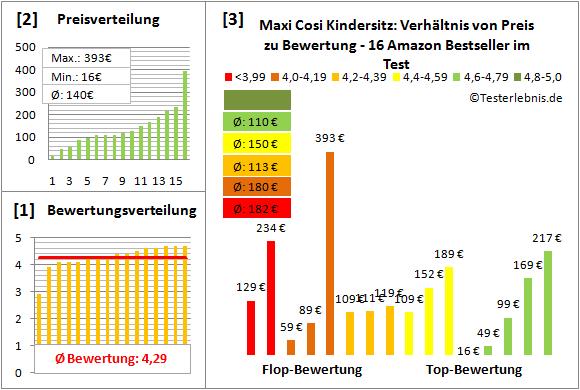 maxi-cosi-kindersitz Test Bewertung