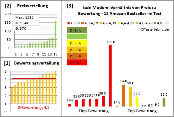 isdn-modem-test-bewertung Test Bewertung