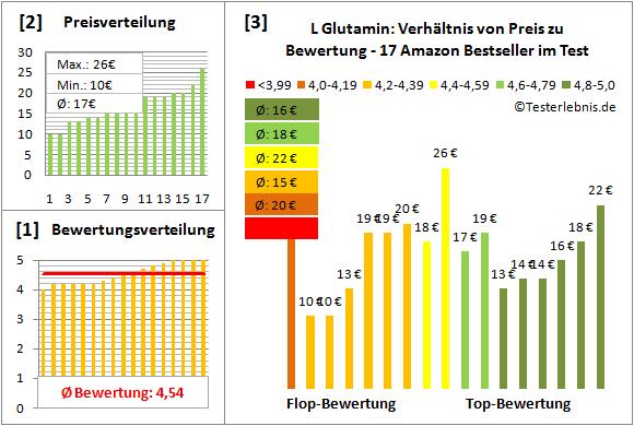 l-glutamin Test Bewertung