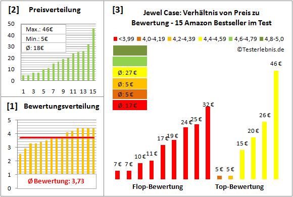 jewel-case-test-bewertung Test Bewertung