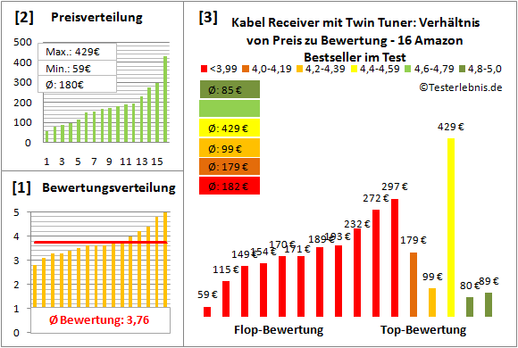 kabel-receiver-mit-twin-tuner-test-bewertung Test Bewertung