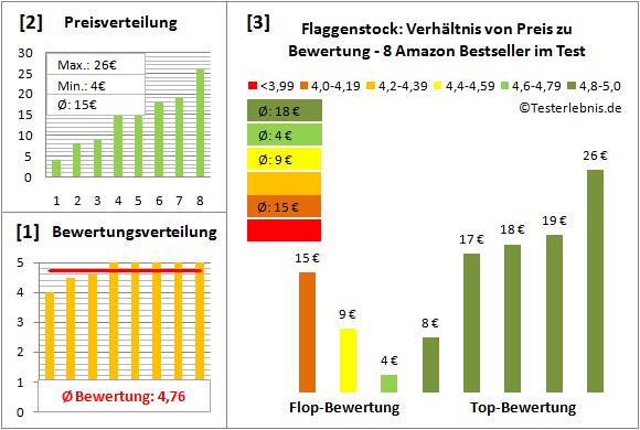 Flaggenstock Test Bewertung