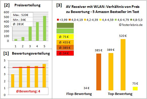 av-receiver-mit-wlan-test-bewertung Test Bewertung