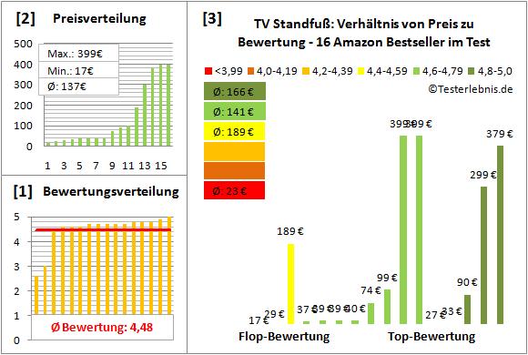 tv-standfuss Test Bewertung