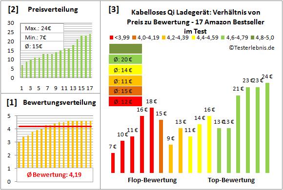 kabelloses-qi-ladegeraet-test-bewertung Test Bewertung