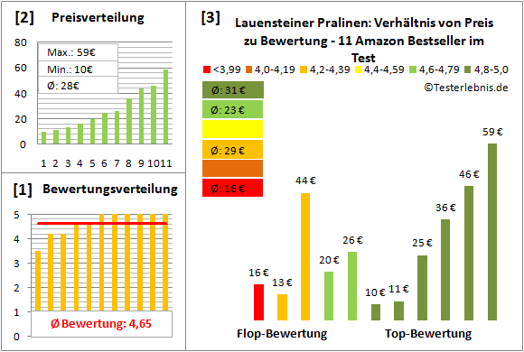 lauensteiner-pralinen Test Bewertung